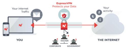 ExpressVPN - BypassGeoblocks