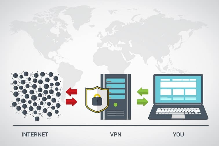 IPVanish - How VPN Works