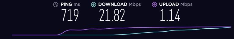 CyberGhost Speed - Australia
